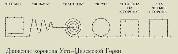 xorovod